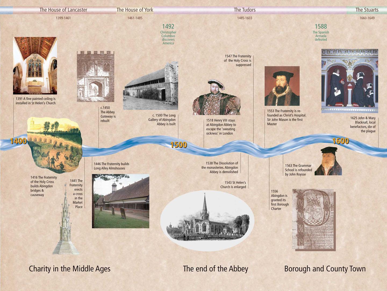 Millennium Timeline 3